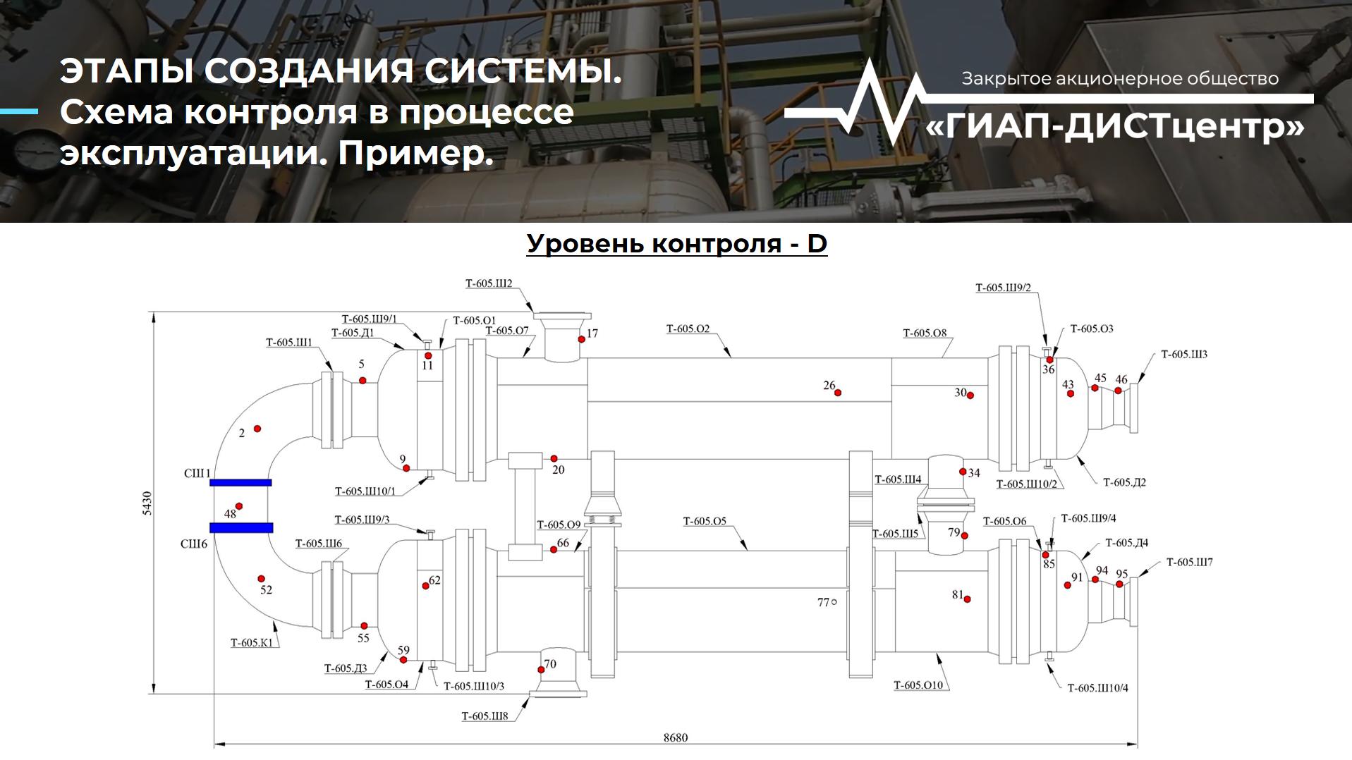 Система контроля. Схема контроля в процессе эксплуатации