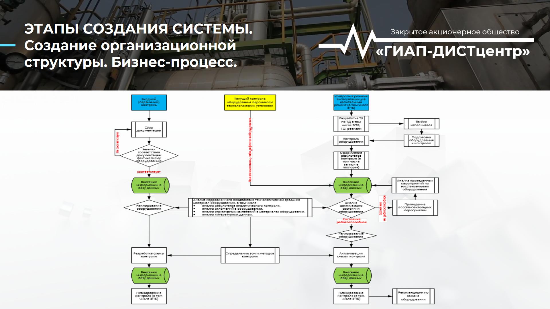 Система контроля технических устройств. Этапы создания системы. Бизнес-процесс