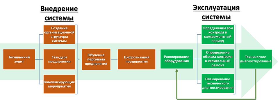 Этапы внедрения этапы внедрения и эксплуатации системы