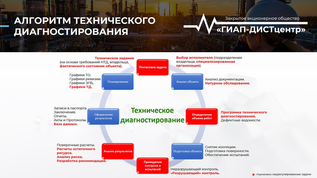Алгоритм технического диагностирования