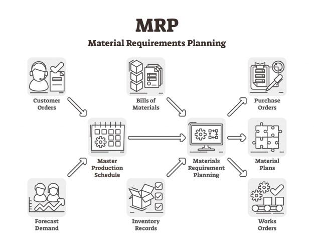 История развития MRP систем